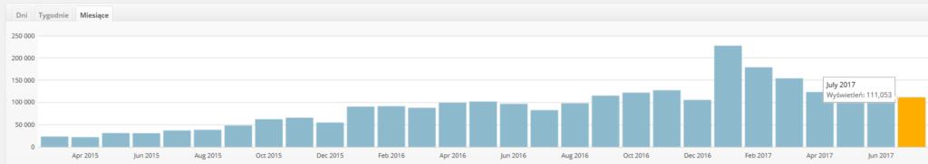 Statystyki miesięczne od 2014 roku