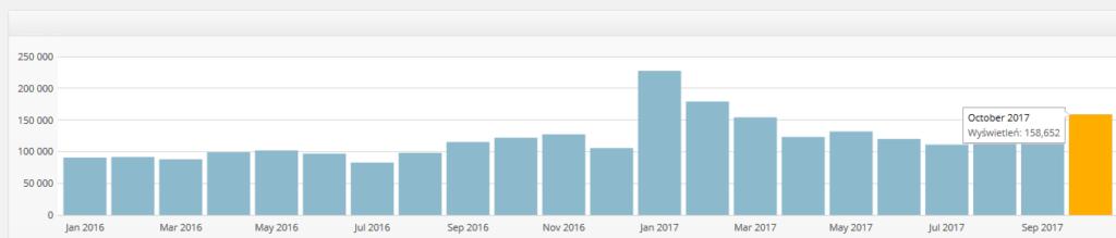 Rosnące statystyki miesięczne