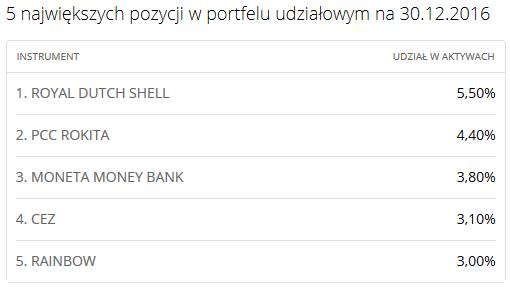 bph dywidendowy portfel