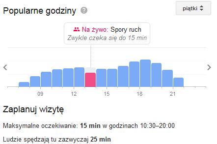 reklama firmy - popularne godziny
