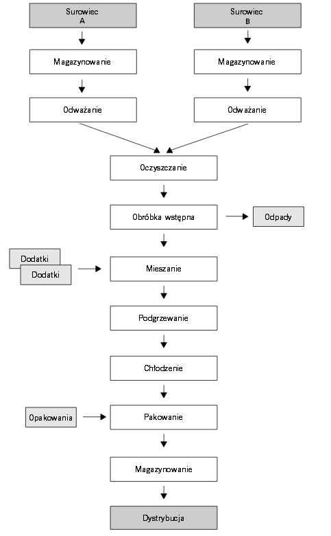schemat procesu technologicznego haccp