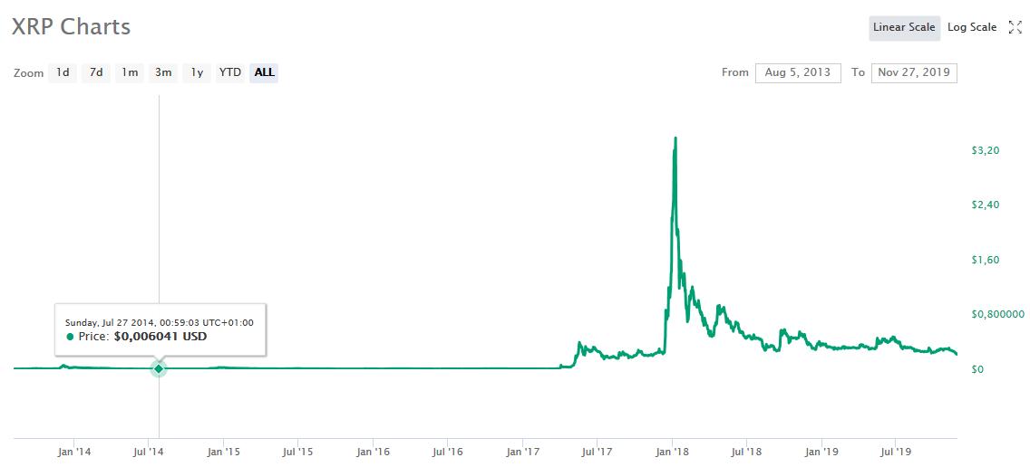 Inwestycja w krytpowaluty - ryzyko