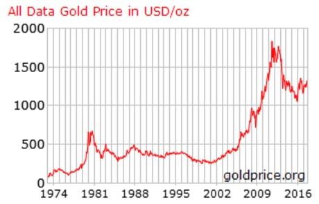 cena złota 1970 - 2017