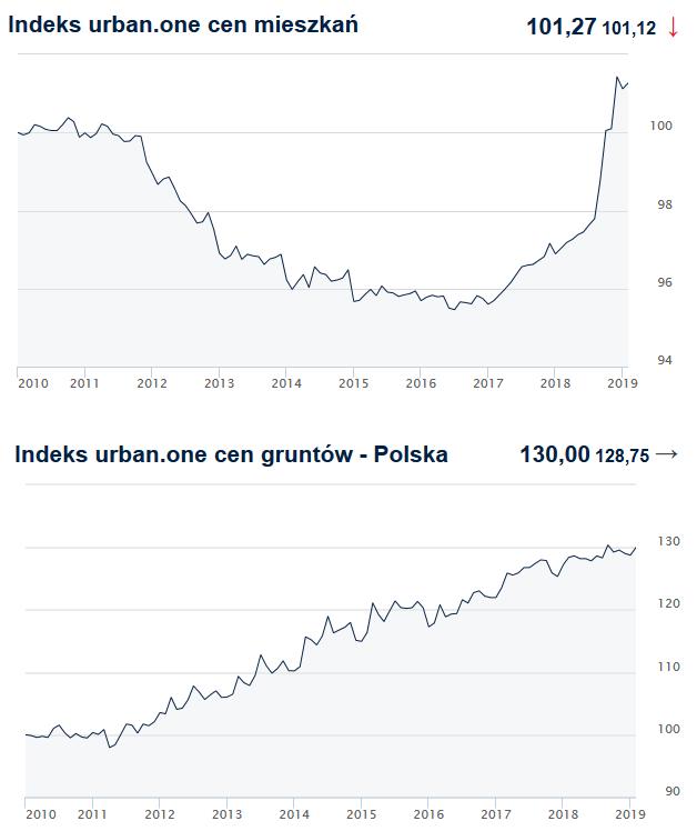 ceny mieszkań i gruntów wykres