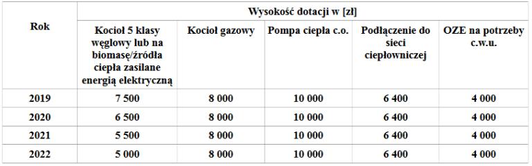dotacja do wymiany pieca wodzisław