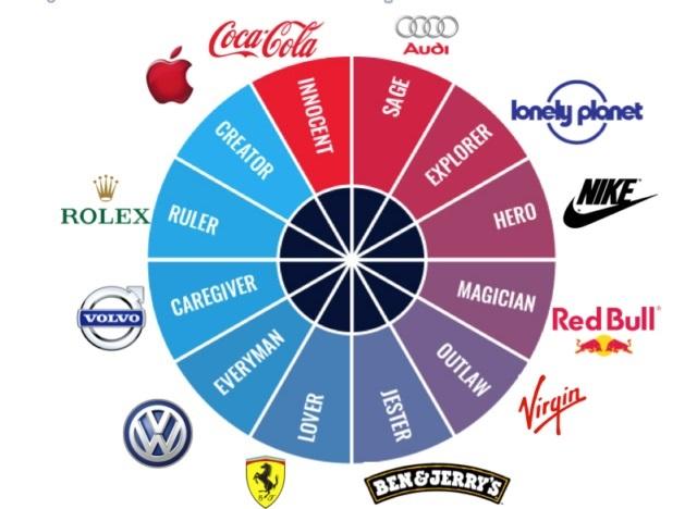 Archetyp marki - strony www dla firm